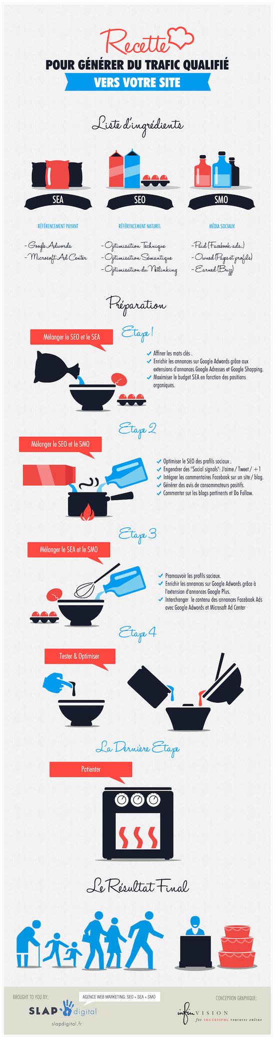 Recette Infographie SEO SEA SMO - SEO SEA SMO : Générer du trafic vers votre site