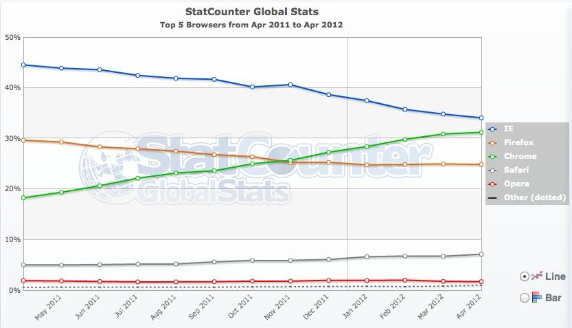 Stat Avril Navigateur Monde - Chrome en passe de prendre la première place