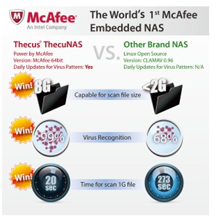 Thecus McAfee - Thecus continue sur sa lancée