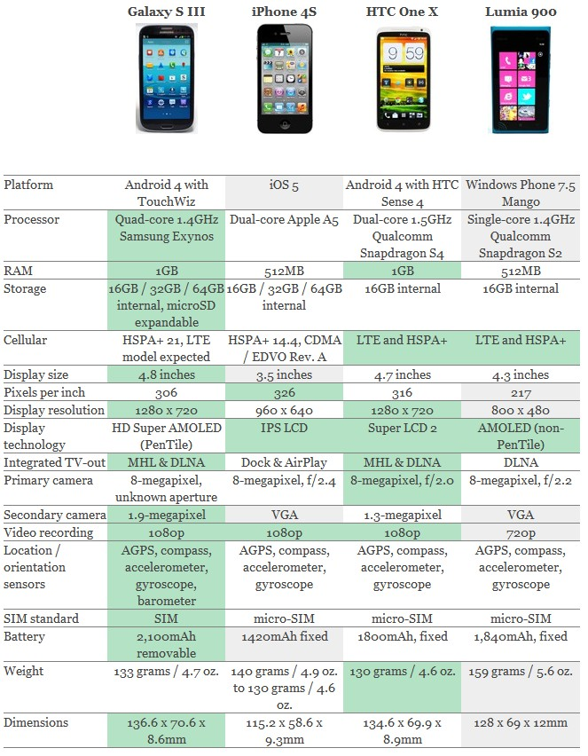 comparatif Galaxy S3 iPhone 4S HTC One X Lumia 900 - Galaxy SIII enfin dévoilé