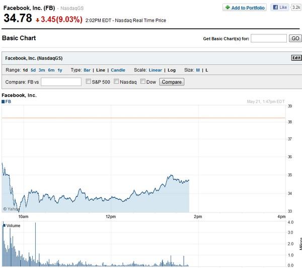 facebook Yahoo finance