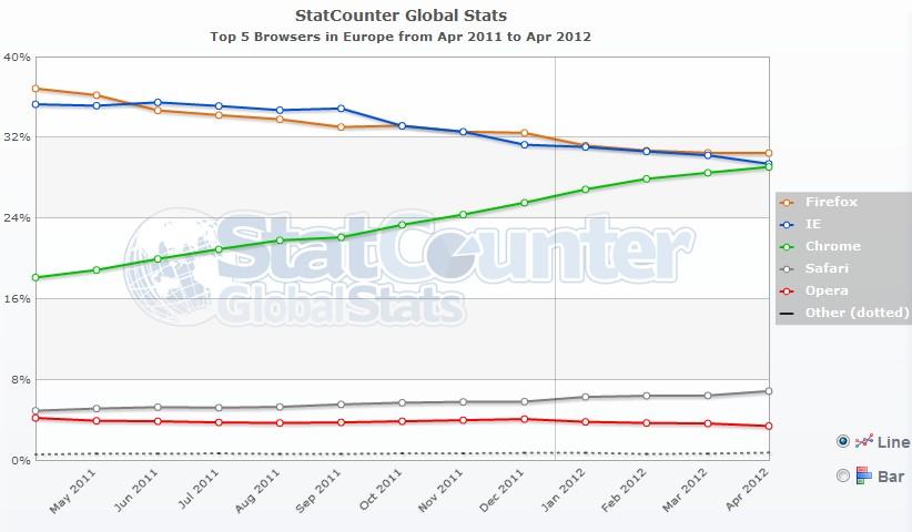 stat browser europe - Chrome en passe de prendre la première place