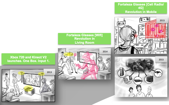 Lunettes xbox - Spécifications Xbox 720 et Kinect 2