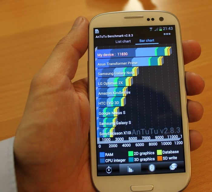 Atutu benchmark Galaxy S3