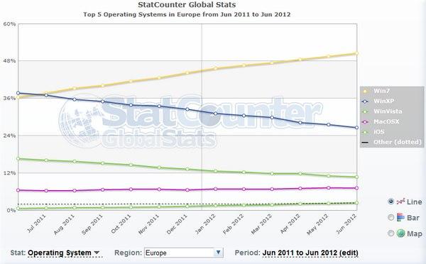 OS juin 2012 europe - Windows 7 dépasse les 50% de part de marché