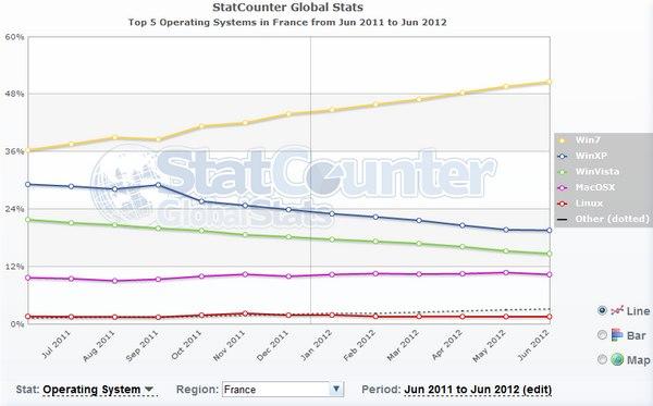 OS juin 2012 france - Windows 7 dépasse les 50% de part de marché