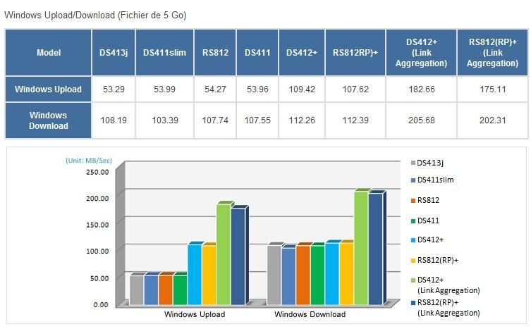 comparatif performances NAS synology - Synology lance le DS413j
