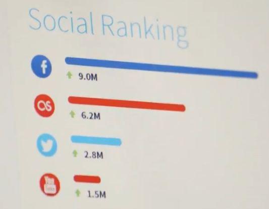 megabox social ranking - MegaBox arrivent...