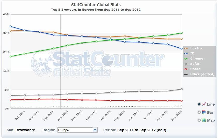 navigateur europe - Top 5 des navigateurs de bureau