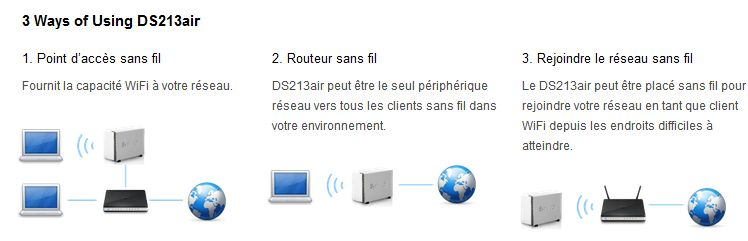DS213air - Synology annonce le DS213air