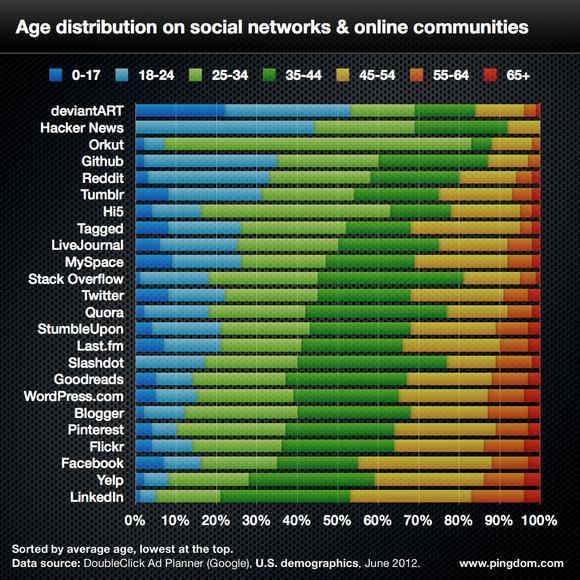 age et reseaux sociaux - Les jeunes boudent les réseaux sociaux...