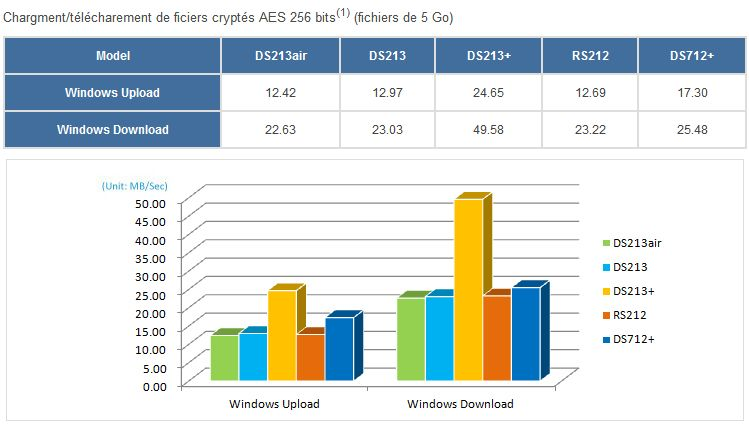performances cryptes ds213air - Synology annonce le DS213air