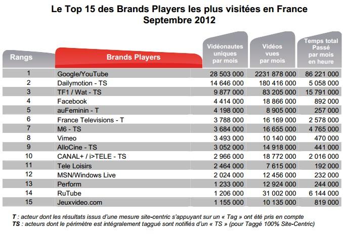 brand players - 9 millions de vidéonautes chaque jour