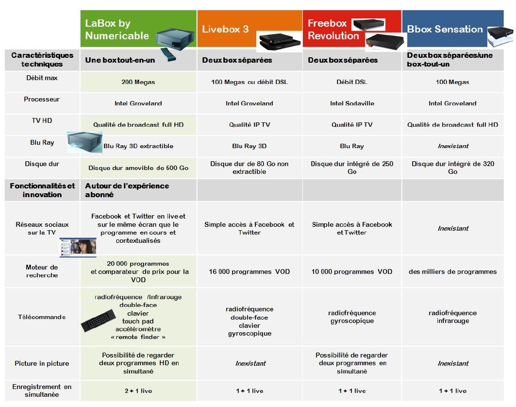 comparatif BOX - Comparateur Box des opérateurs