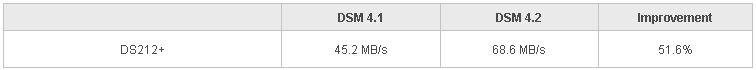 afp vitesse - Synology met à disposition DSM 4.2...