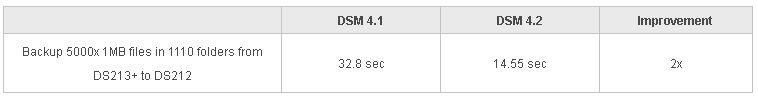 sauvegarde et transfert - Synology met à disposition DSM 4.2...