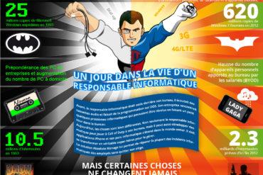 Absolute ITManager Infographic V12 FR 370x247 - Un jour dans la vie d'un responsable informatique