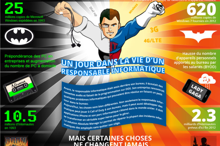Absolute ITManager Infographic V12 FR 770x513 - Un jour dans la vie d'un responsable informatique