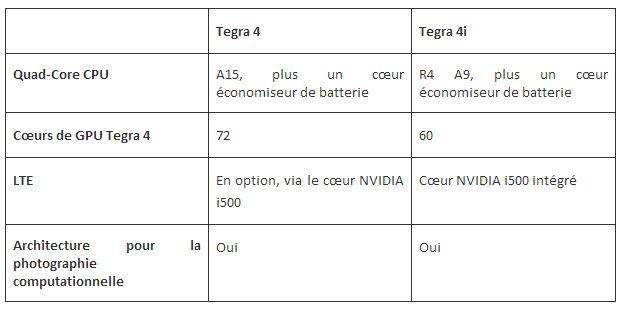 Tegra 4 Tegra 4i - NVIDIA lance Tegra 4i