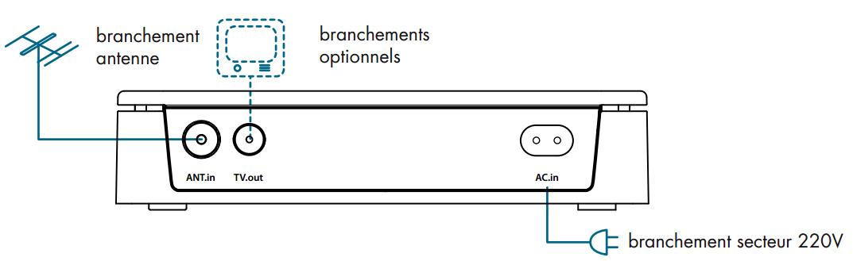 base branche - Neli, ou le doux prénom de la TNT HD par CPL