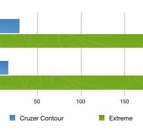 Comparaison vitesse cle usb sandisk USB 3 293x281 - Test Sandisk Extreme USB 3.0
