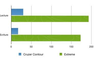 Comparaison vitesse cle usb sandisk USB 3 370x247 - Test Sandisk Extreme USB 3.0