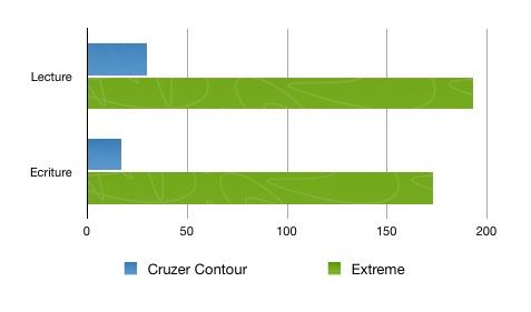 Comparaison vitesse cle usb sandisk USB 3 - Test Sandisk Extreme USB 3.0