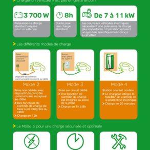 Infographie Schneider Electric Vehicule Electrique 20130417 293x293 - Voiture Zéro Emission, l'avenir ?