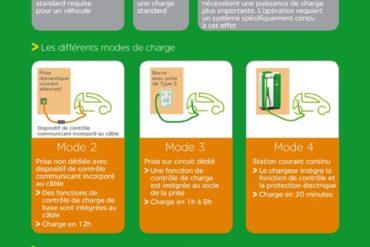 Infographie Schneider Electric Vehicule Electrique 20130417 370x247 - Voiture Zéro Emission, l'avenir ?