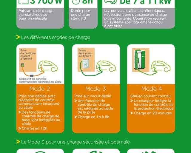 Infographie Schneider Electric Vehicule Electrique 20130417 640x513 - Voiture Zéro Emission, l'avenir ?