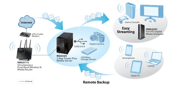 application ZyXEL OS firmware - Test NAS - ZyXEL NSA325
