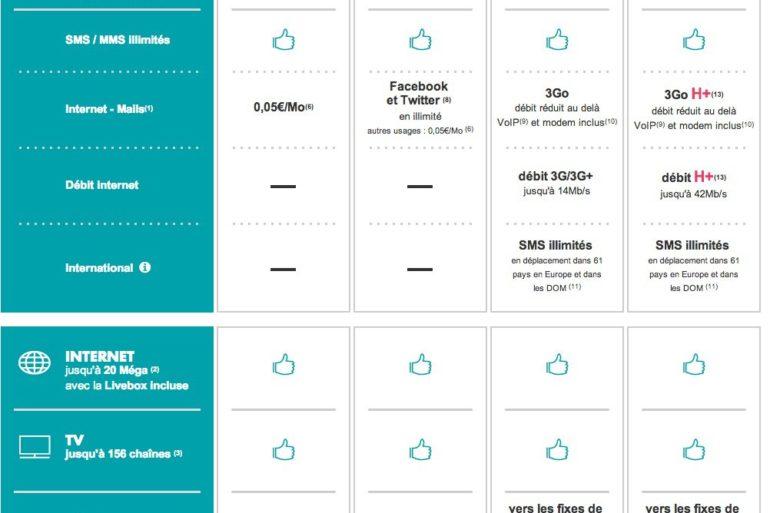 sosh mobile livebox 770x513 - Sosh lance son offre QuadriPlay