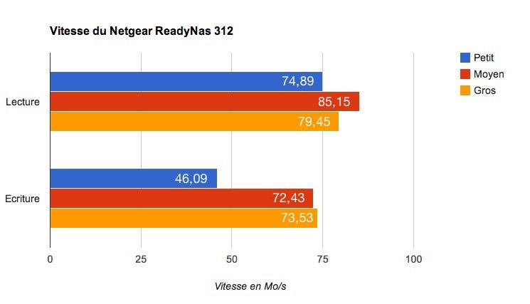 performacen netgear RN 312 - Test du Netgear ReadyNAS 312