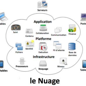 Nuage33 293x293 - Stockage et Cloud