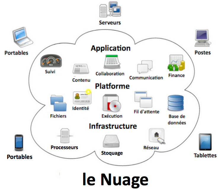 Nuage33 - Stockage et Cloud