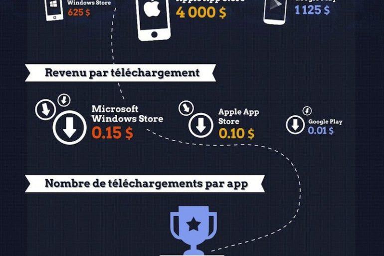 revenus editeurs developpeurs app 770x513 - Revenus des éditeurs d'Apps mobiles
