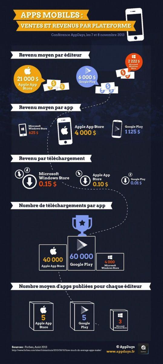 revenus editeurs developpeurs app - Revenus des éditeurs d'Apps mobiles