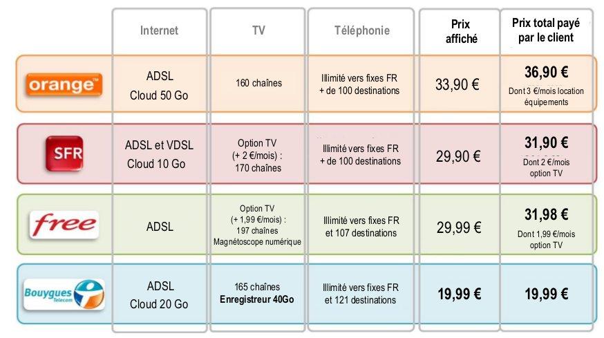 offre triple play france - Bouygues Telecom - Offre Triple play à 19,99€