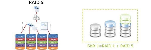 raid 5 SHR 1 - Synology - Choisir entre RAID ou SHR...