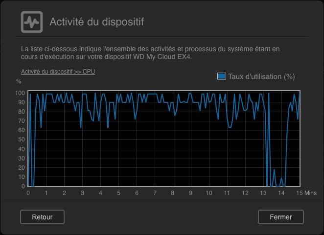 activite CPU test - Test NAS - WD MyCloud EX4