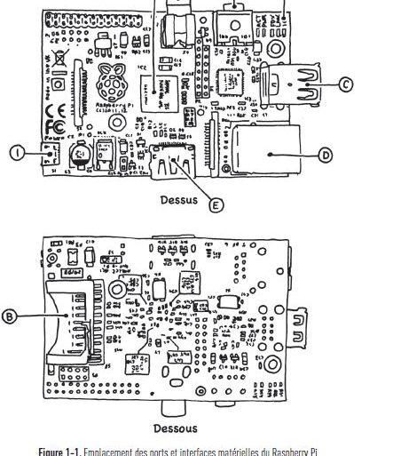 explication raspberry pi 443x513 - Eyrolles, A la découverte de Raspberry Pi