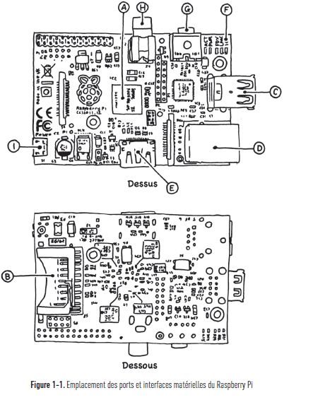 explication raspberry pi - Eyrolles, A la découverte de Raspberry Pi