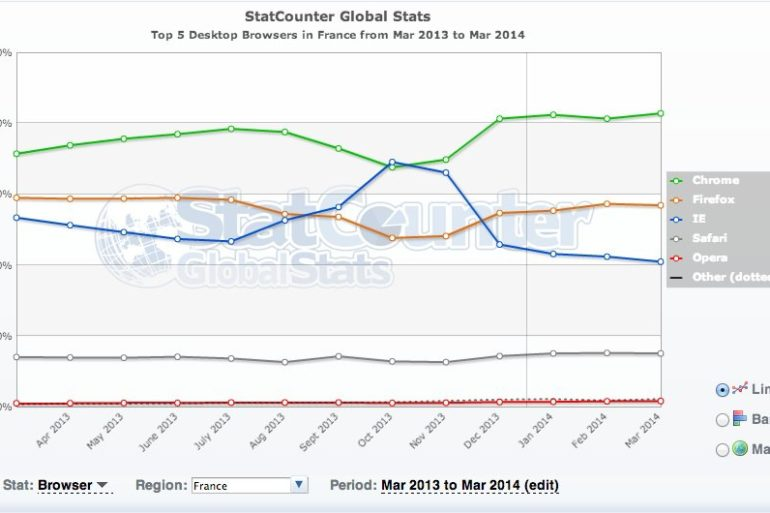 france mars 2014 770x513 - Top 5 des navigateurs Internet (mars 2014)