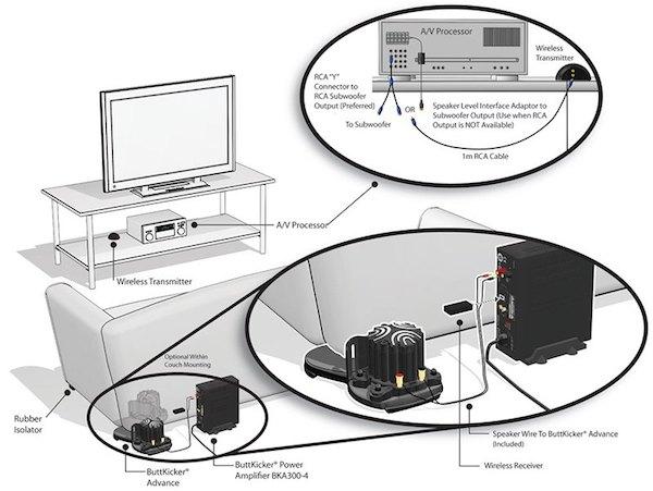 installation - Mon avis sur le kit ButtKicker sans fil