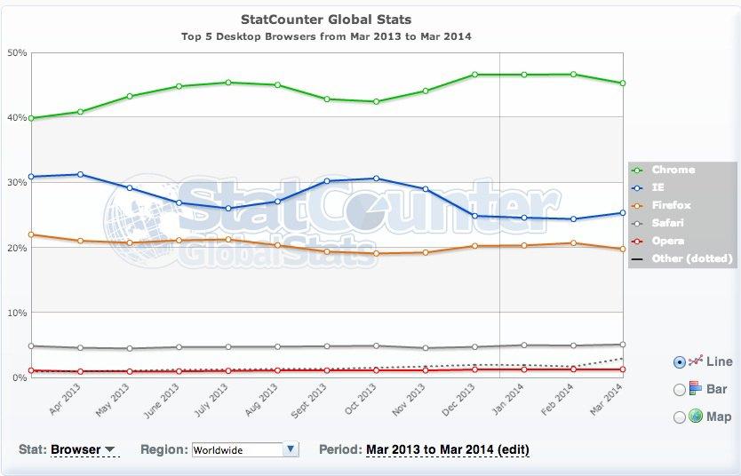 monde mars 2014 - Top 5 des navigateurs Internet (mars 2014)
