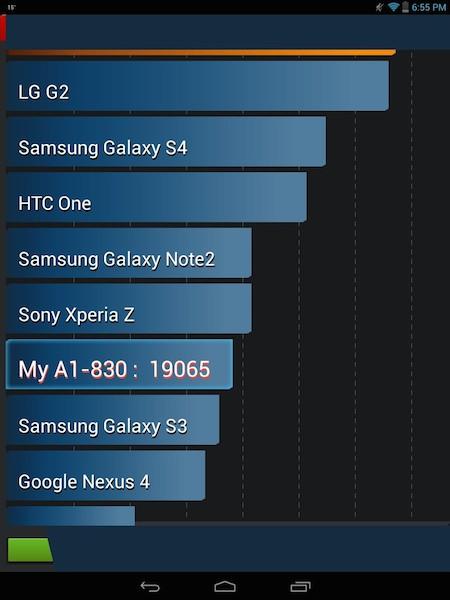 score AnTuTu - Test de la tablette Acer Iconia A1-830