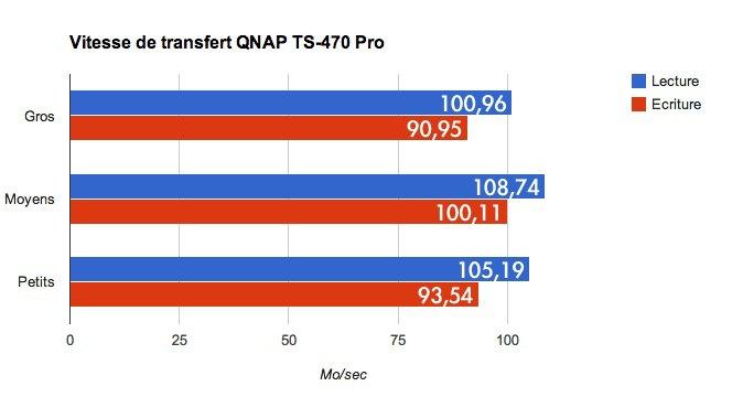 speed vitesse qnap ts 470 pro - Test NAS - QNAP TS-470 Pro, époustouflant !