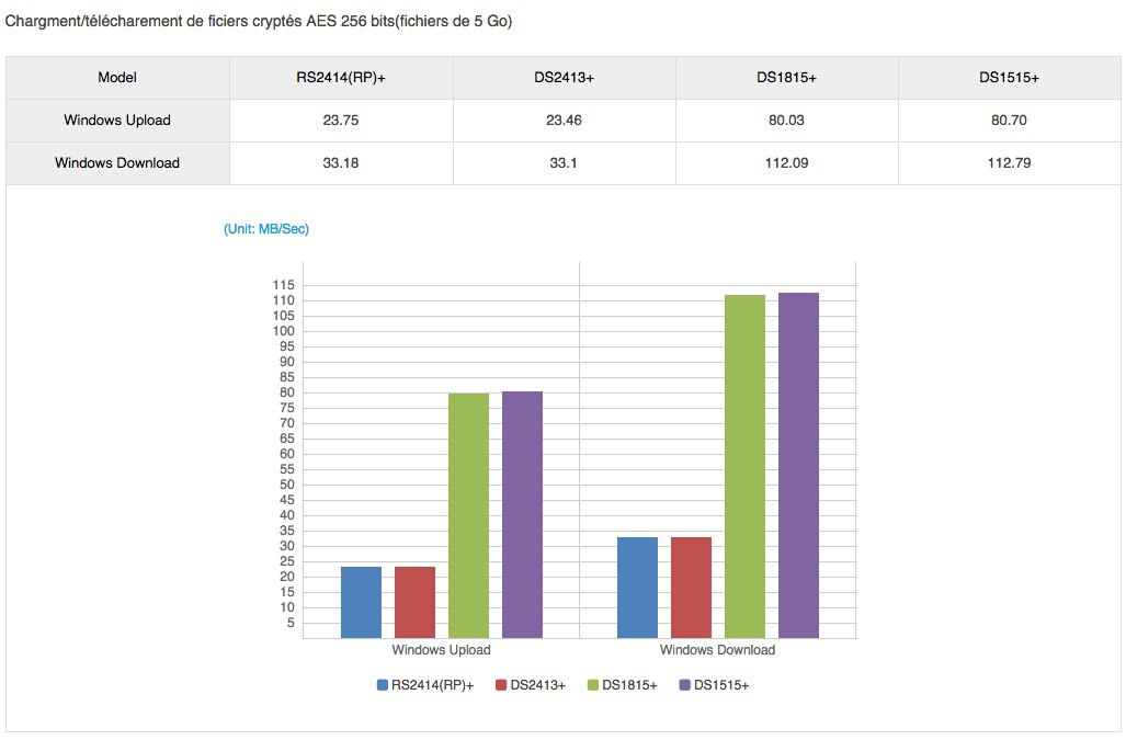 performances AES 256 - NAS Synology DS1515+ et DS1815+, la barre des 450 Mo/s franchie