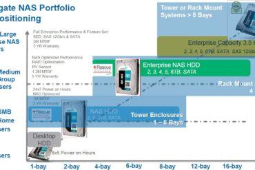 seagate entreprise NAS hdd 370x247 - Seagate Enterprise NAS, des disques durs pour NAS de 8 à 16 baies