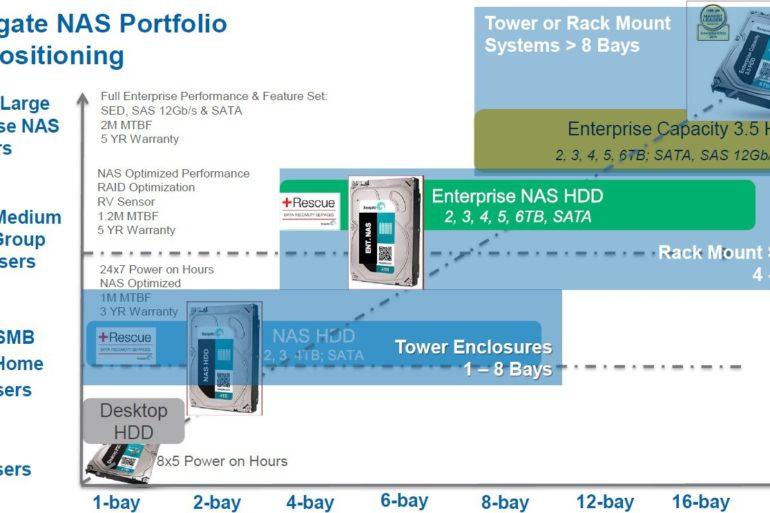 seagate entreprise NAS hdd 770x513 - Seagate Enterprise NAS, des disques durs pour NAS de 8 à 16 baies